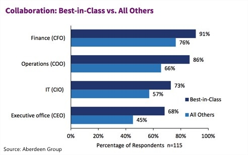 Collaboration Best-in-Class vs. All Other