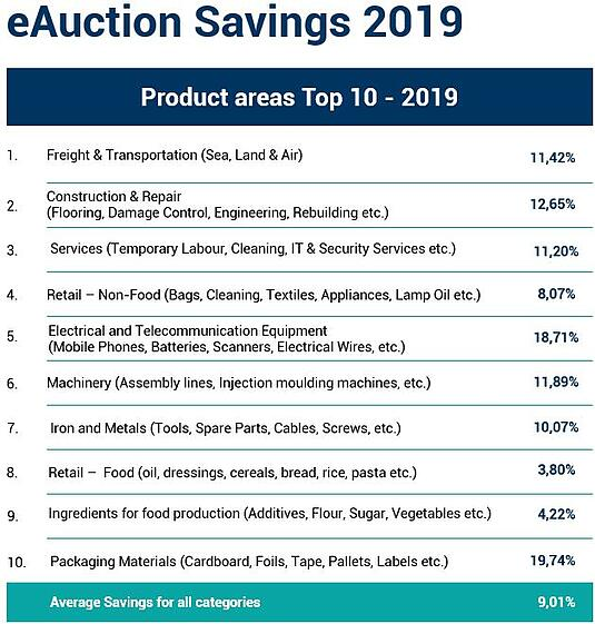 Top10_Savings_2019