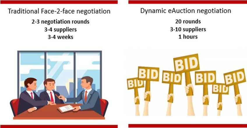 negotiations then and now